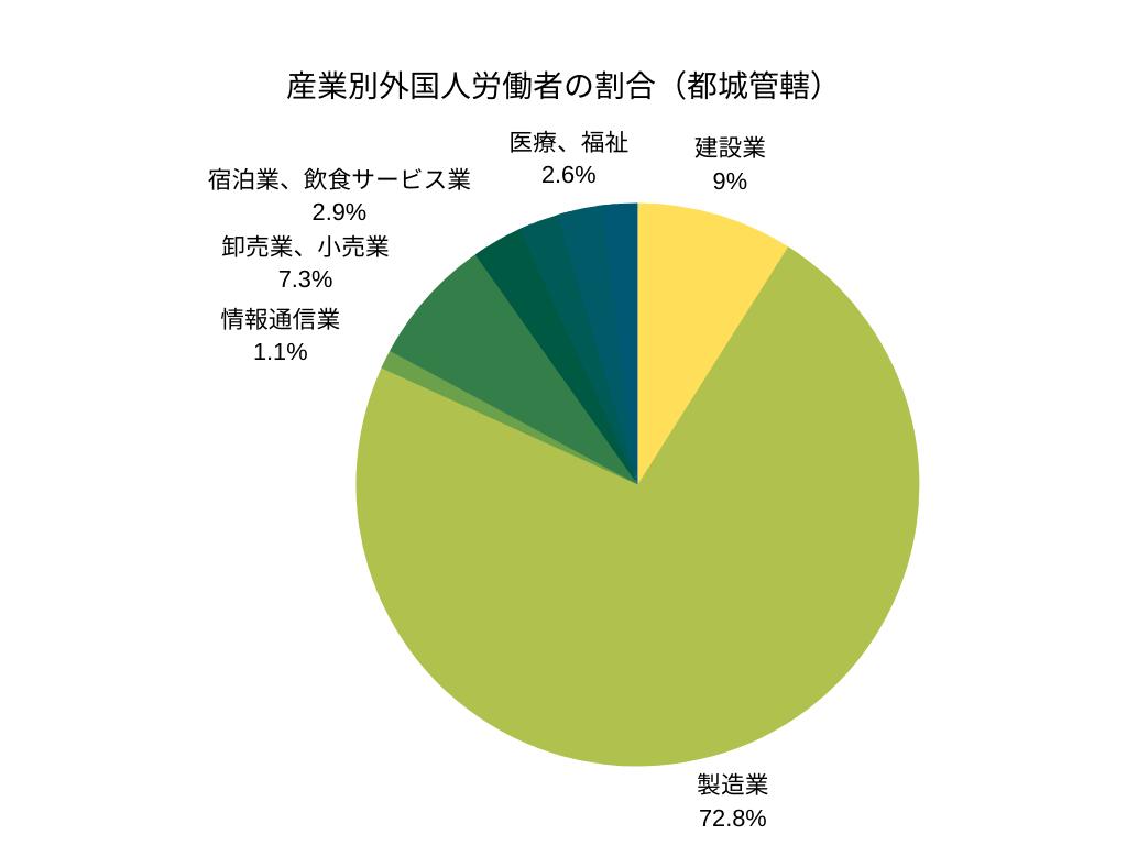 産業別外国人労働者の割合(都城管轄)