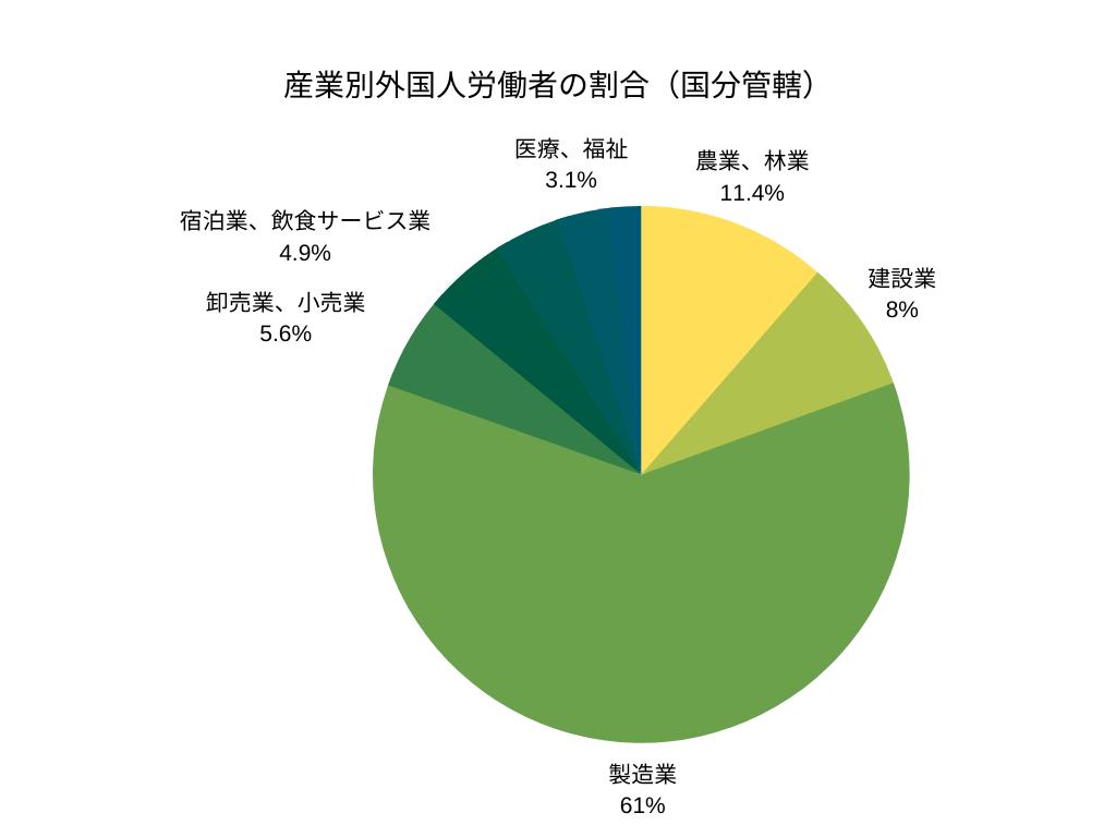 産業別外国人労働者の割合(国分管轄)