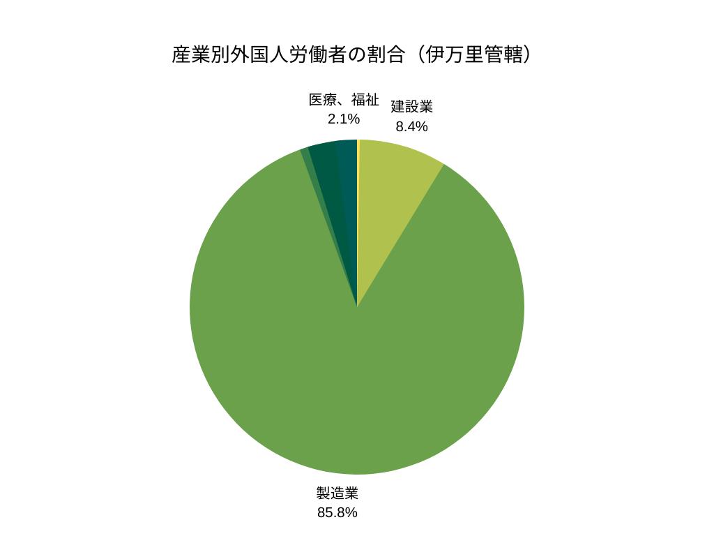 産業別外国人労働者の割合(伊万里管轄)