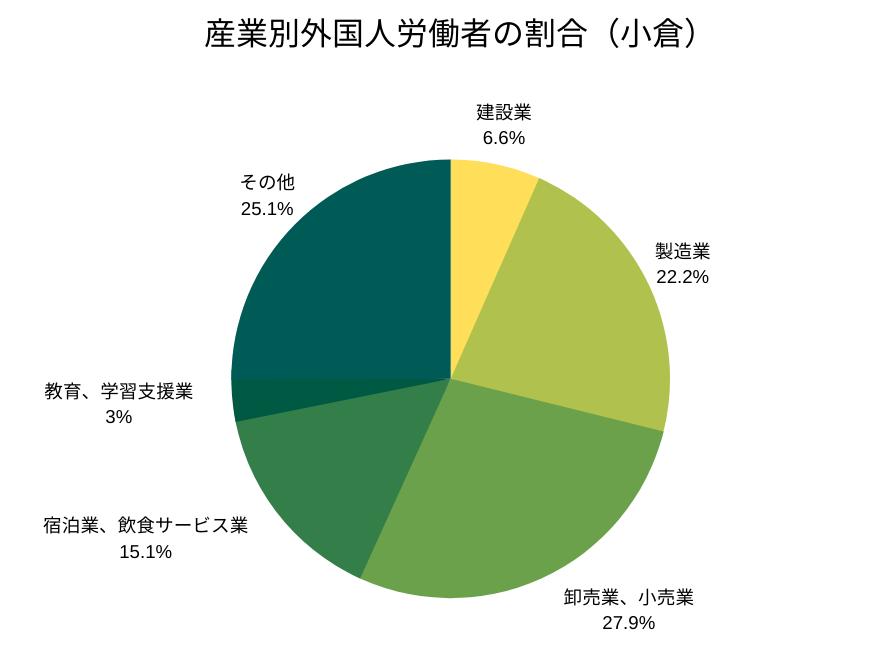 産業別外国人労働者の割合(小倉管轄)