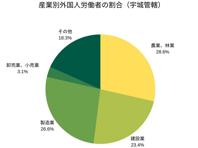産業別外国人労働者の割合(宇城管轄)