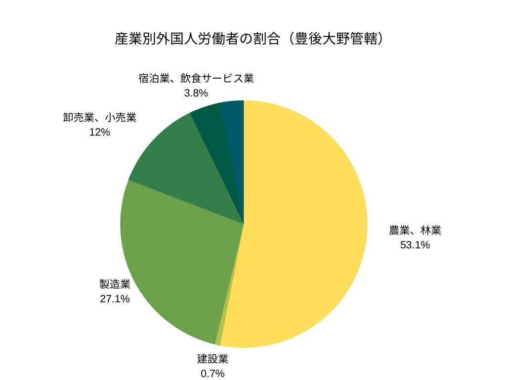産業別外国人労働者の割合(豊後大野管轄)