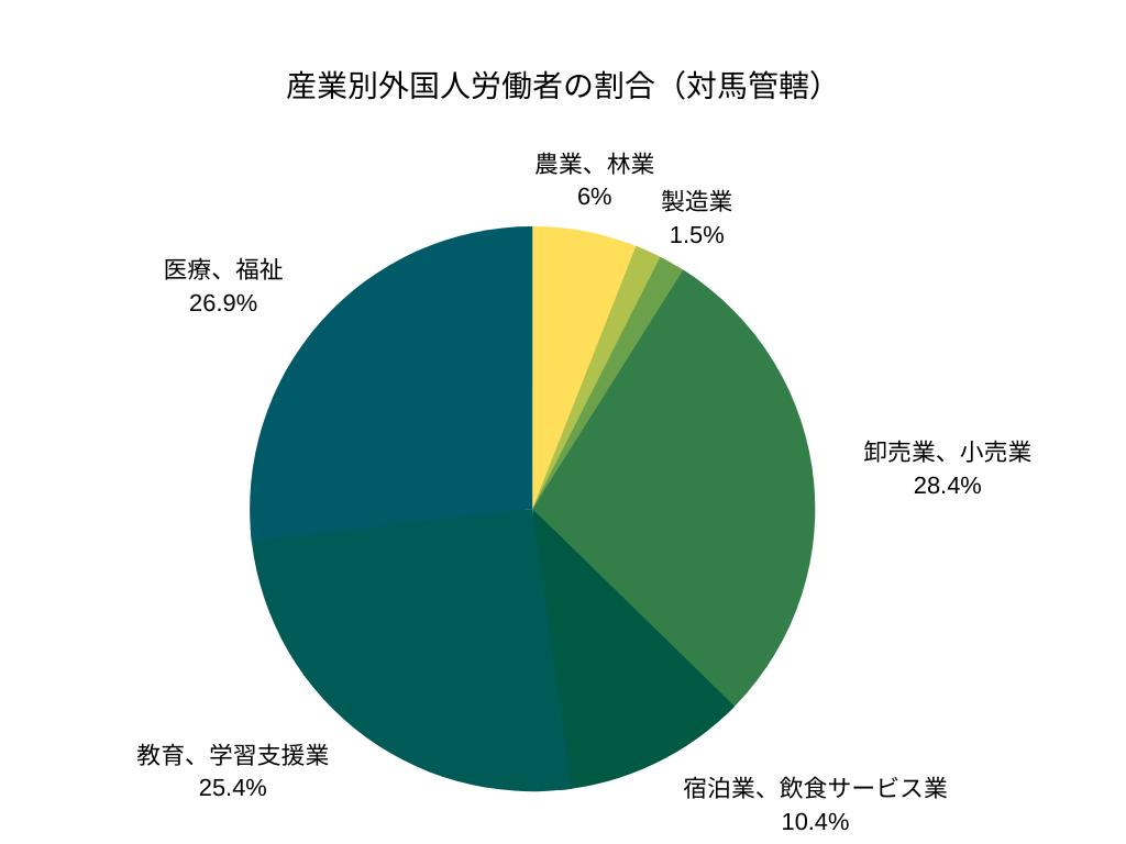 産業別外国人労働者の割合(津島管轄)