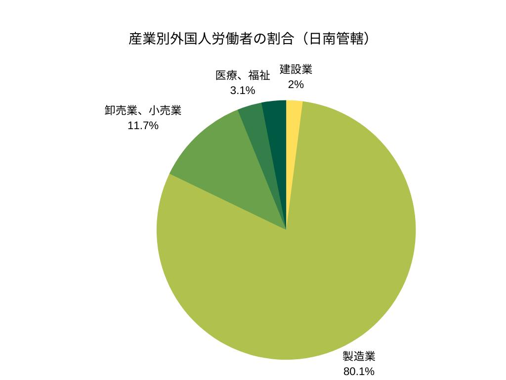 産業別外国人労働者の割合(日南管轄)