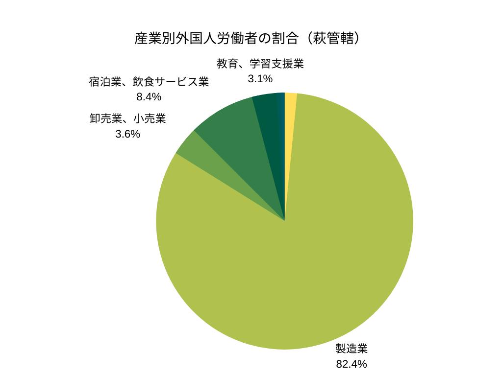 産業別外国人労働者の割合(萩管轄)
