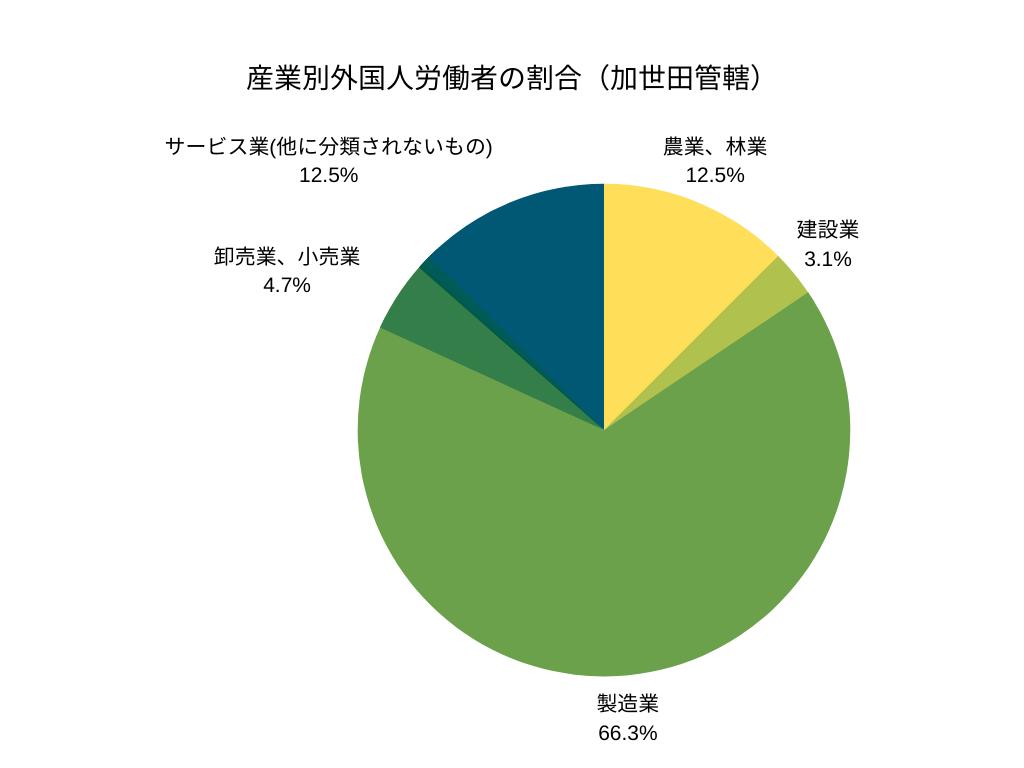 産業別外国人労働者の割合(加世田管轄)