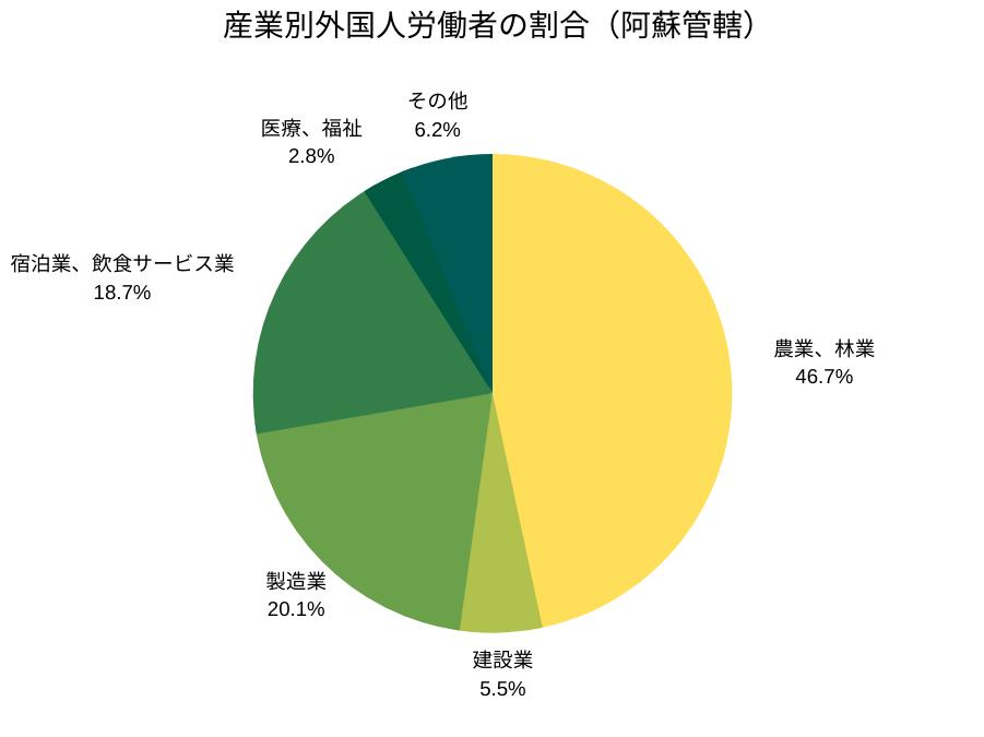 産業別外国人労働者の割合(阿蘇管轄)