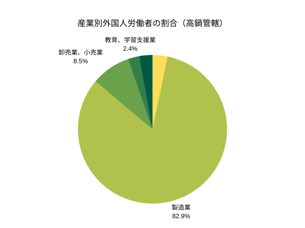 産業別外国人労働者の割合(高鍋管轄)