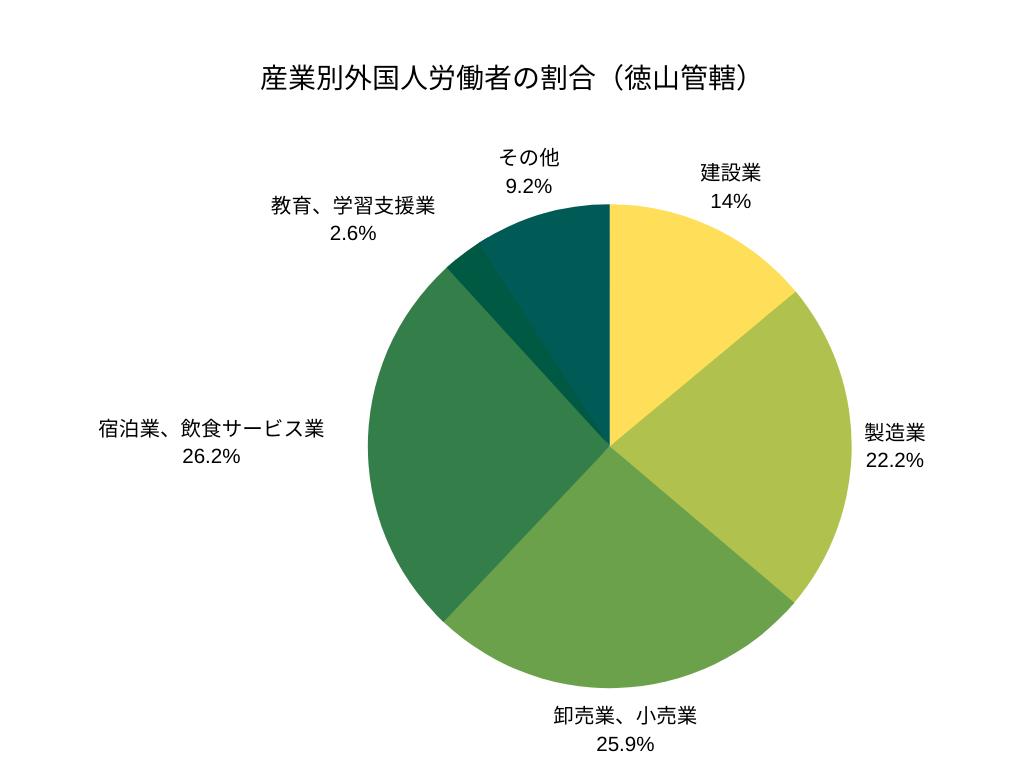 産業別外国人労働者の割合(徳山管轄)