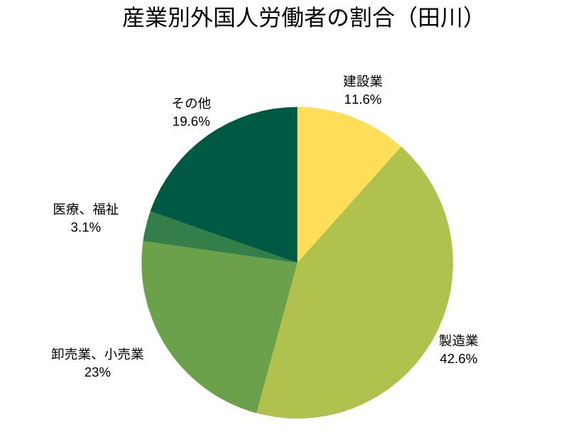 産業別外国人労働者の割合(田川管轄)