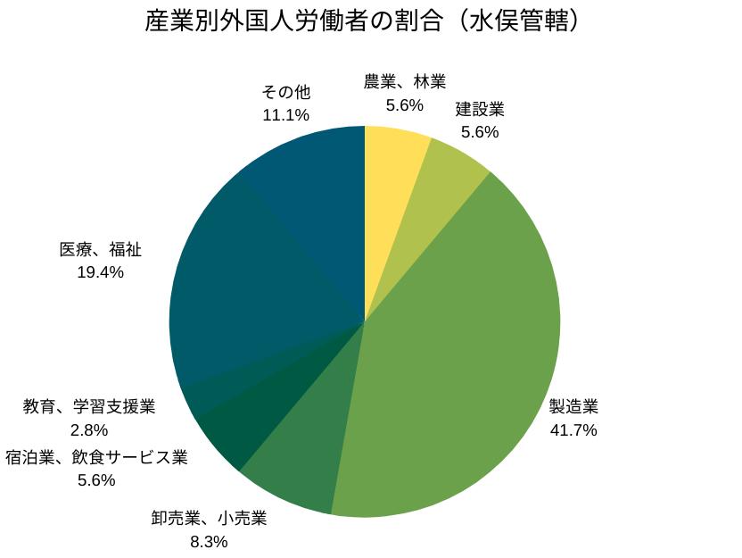 産業別外国人労働者の割合(水俣管轄)