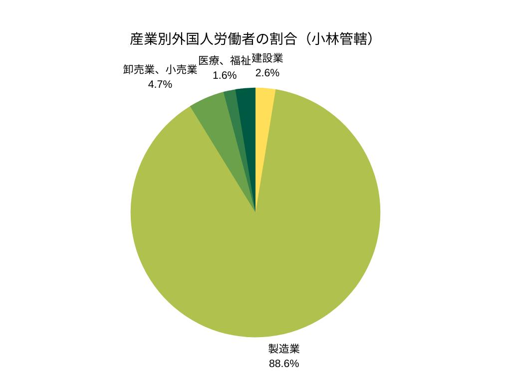 産業別外国人労働者の割合(小林管轄)