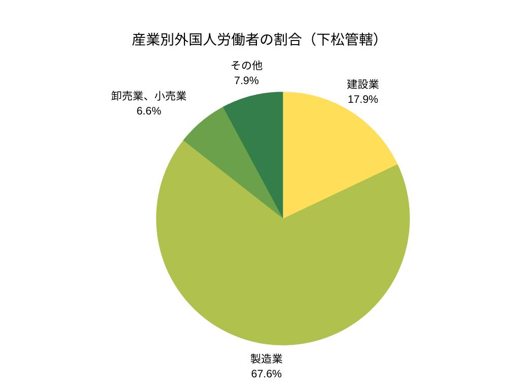 産業別外国人労働者の割合(下松管轄)
