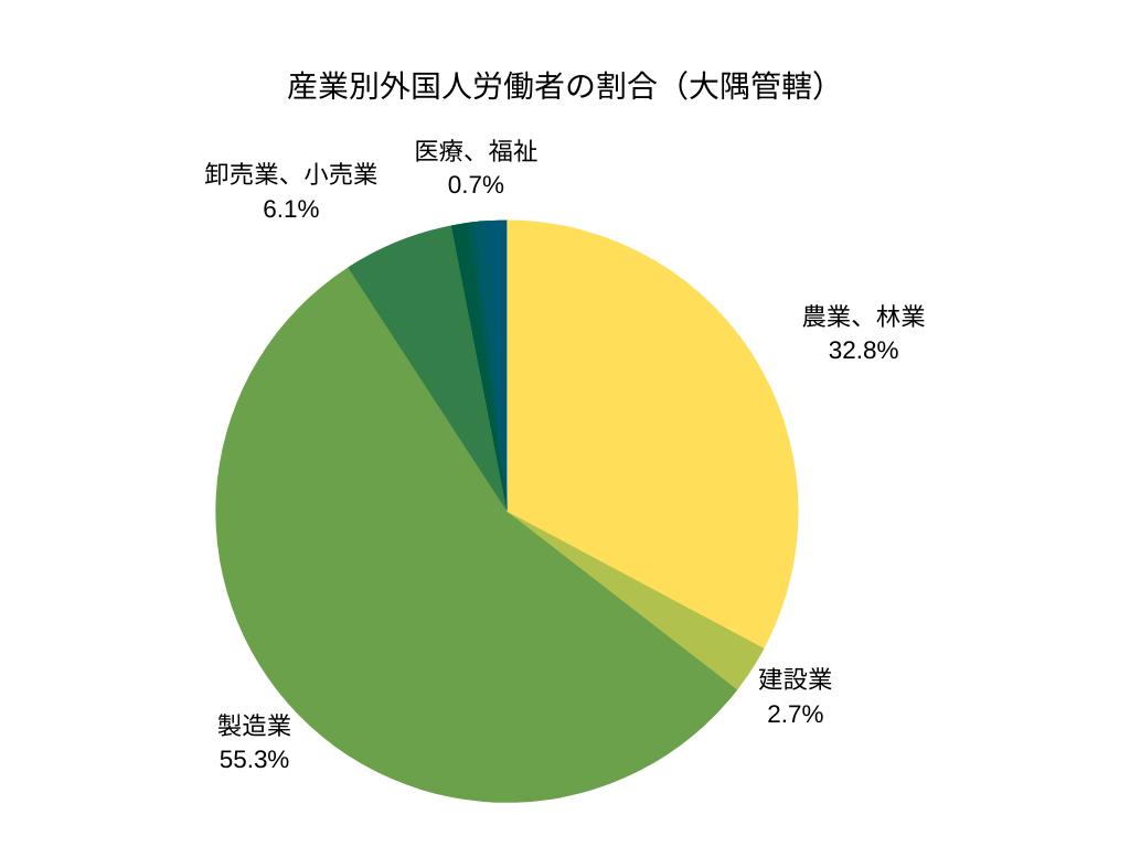 産業別外国人労働者の割合(大隅管轄)