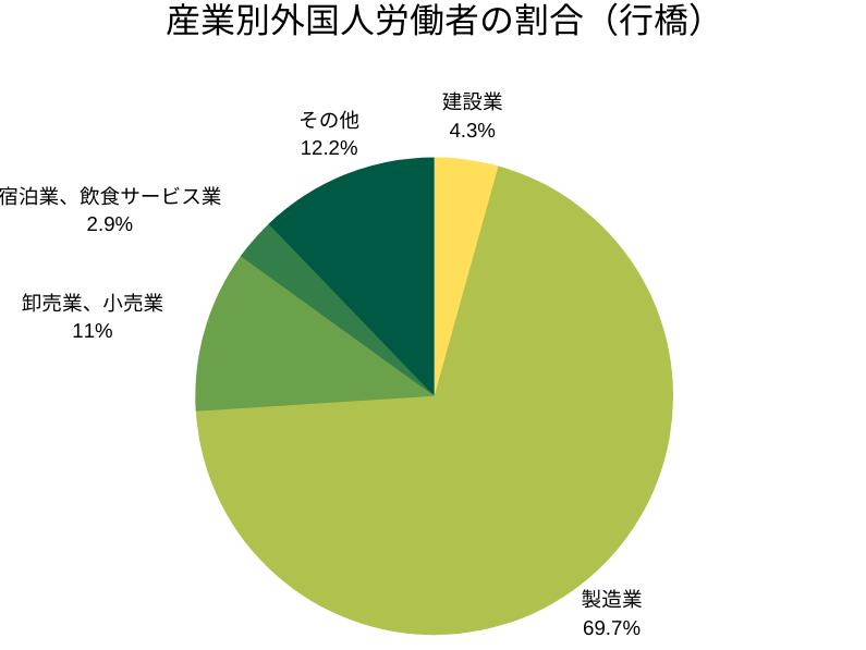 産業別外国人労働者の割合(行橋管轄)