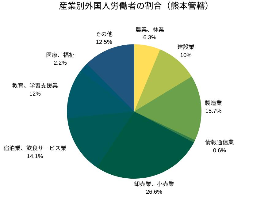 産業別外国人労働者の割合(熊本管轄)