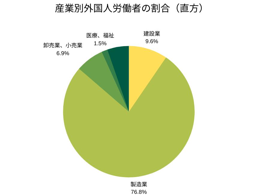 産業別外国人労働者の割合(直方管轄)