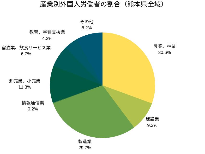産業別外国人労働者の割合(熊本県全域)
