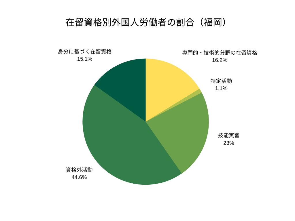 在留資格別外国人労働者の割合(福岡)
