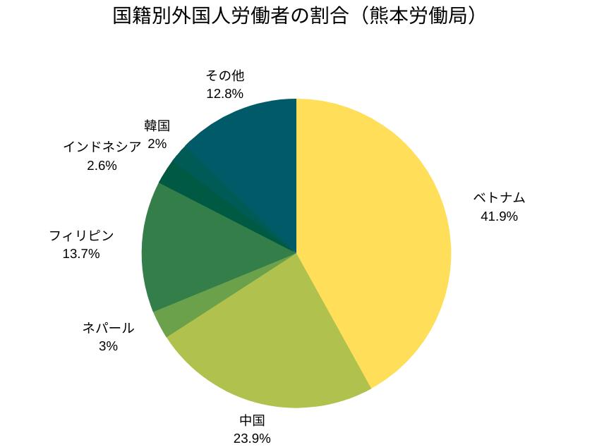 国籍別外国人労働者の割合(熊本労働局)