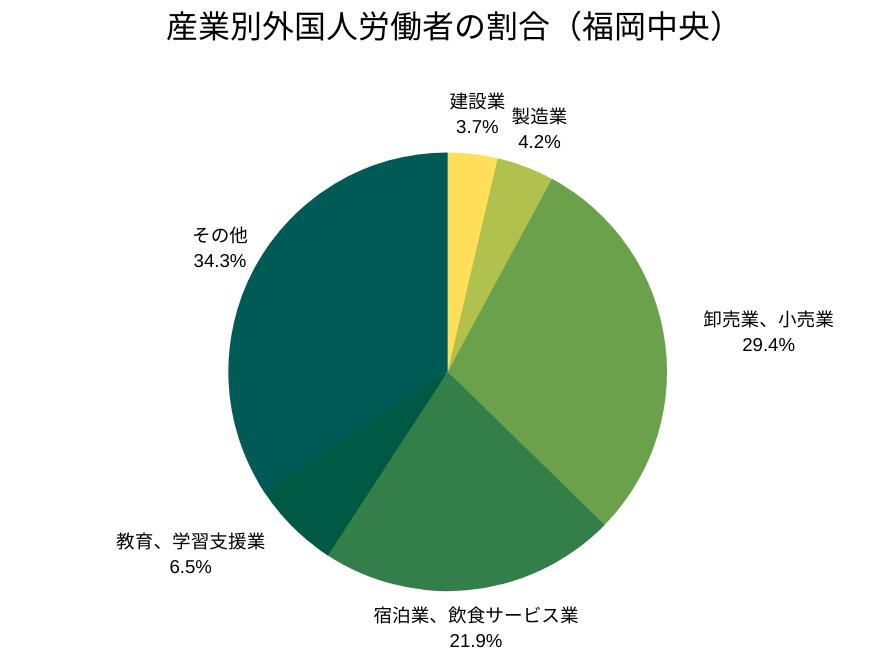 産業別外国人労働者の割合(福岡中央)