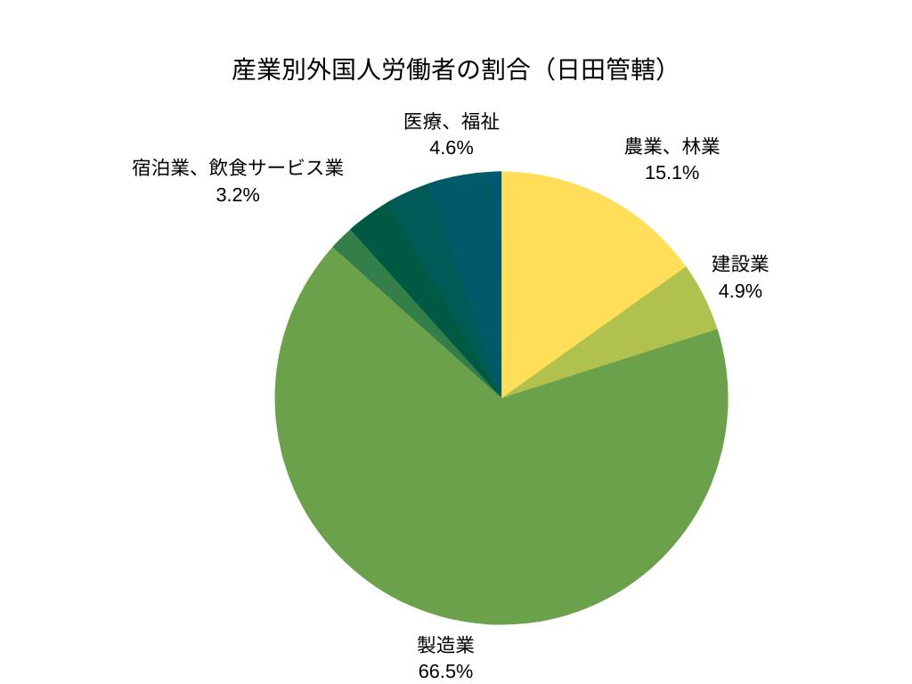 産業別外国人労働者の割合(日田管轄)