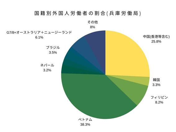 国籍別外国人労働者の割合(兵庫労働局)