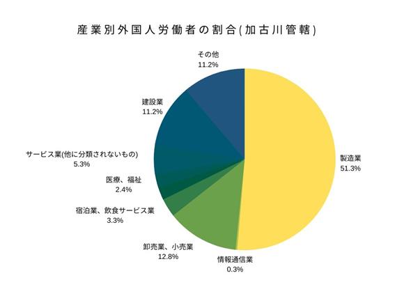産業別外国人労働者の割合(加古川管轄)