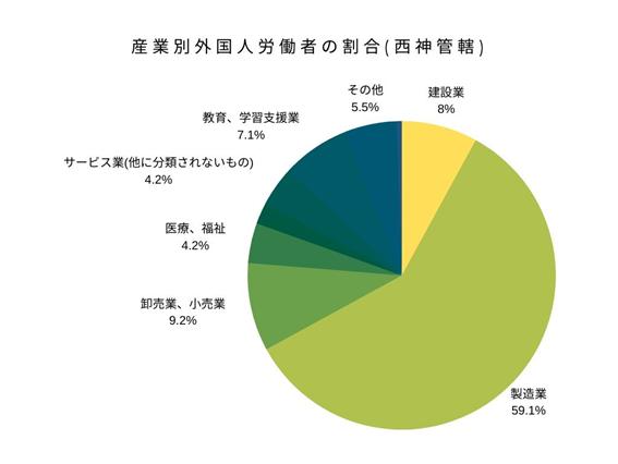 産業別外国人労働者の割合(西神管轄)