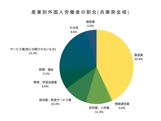 産業別外国人労働者の割合(兵庫県全域)