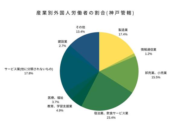 産業別外国人労働者の割合(神戸管轄)