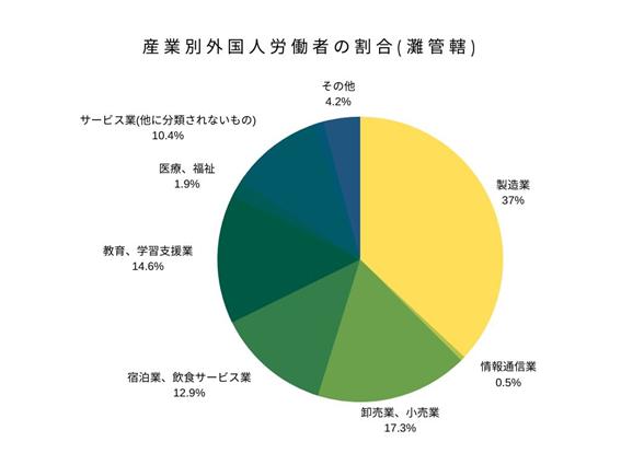 産業別外国人労働者の割合(灘管轄)