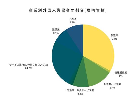 産業別外国人労働者の割合(尼崎管轄)