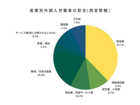 産業別外国人労働者の割合(西宮管轄)