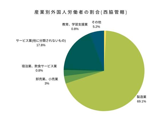 産業別外国人労働者の割合(西脇管轄)