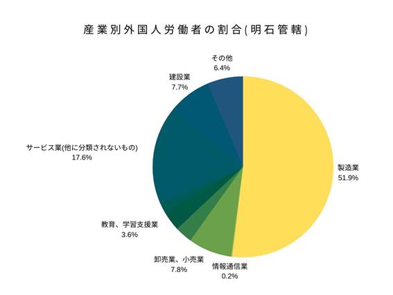 産業別外国人労働者の割合(明石管轄)