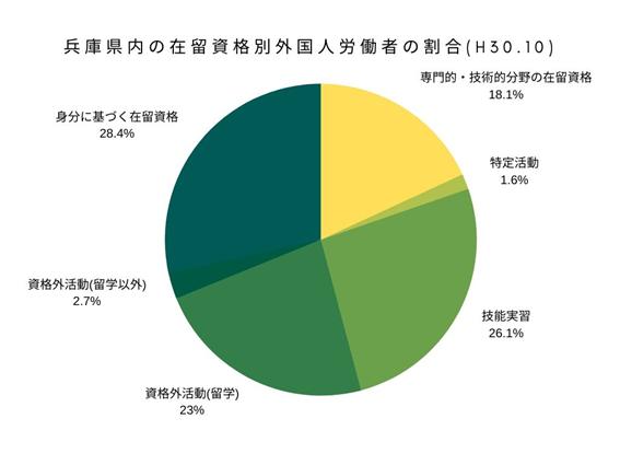 兵庫県内の在留資格別外国人労働者の割合(H30.10)