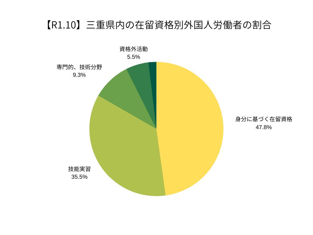 三重県内の在留資格別外国人労働者の割合(R1.10)