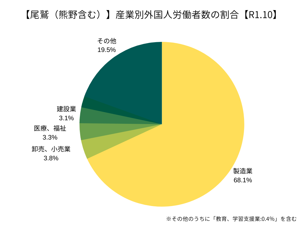 【ハローワーク尾鷲(熊野含む)】産業別外国人労働者の割合(R1.10)