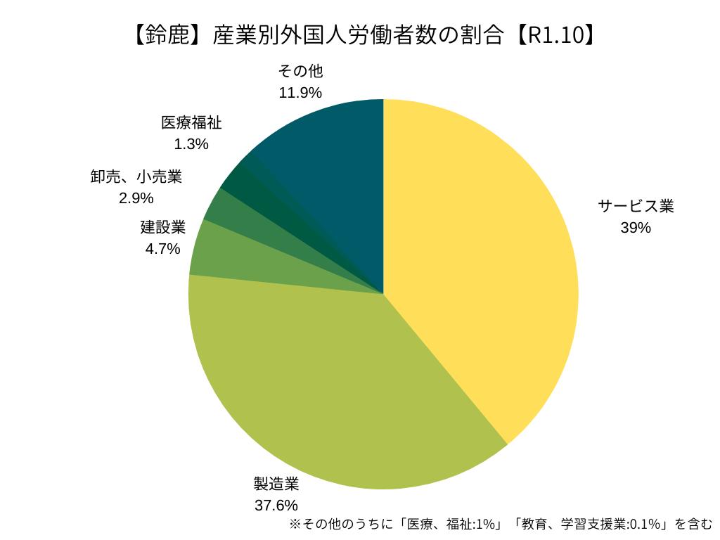 【ハローワーク鈴鹿】産業別外国人労働者の割合(R1.10)