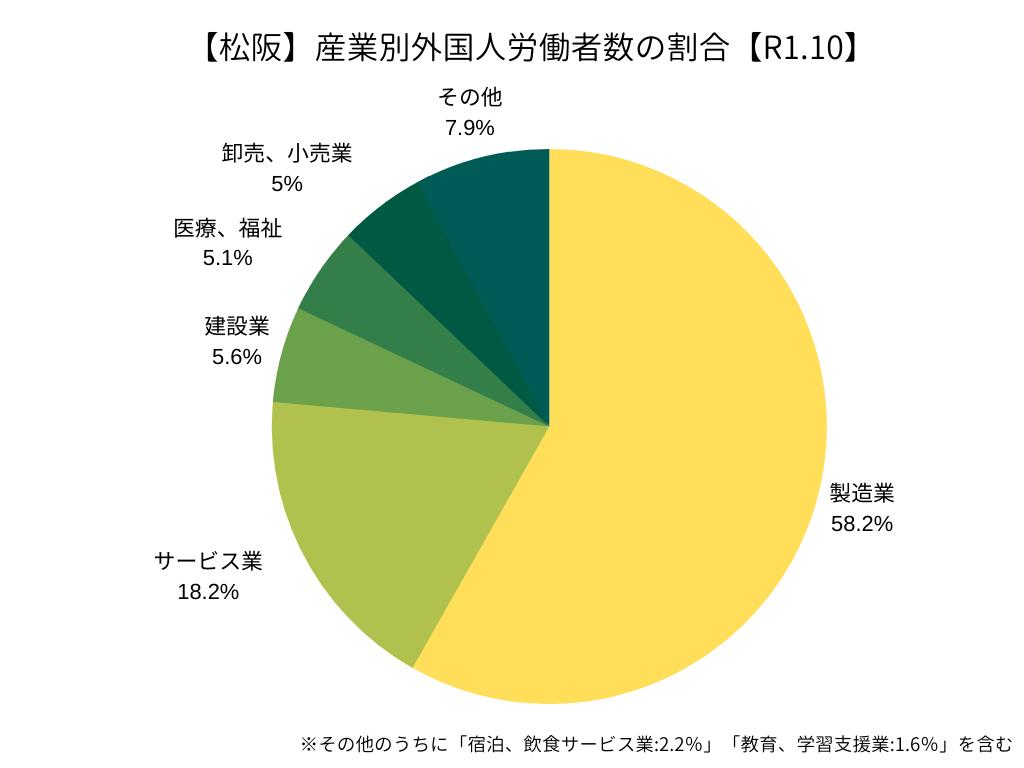 松阪管轄:産業別外国人労働者の割合(R1.10)