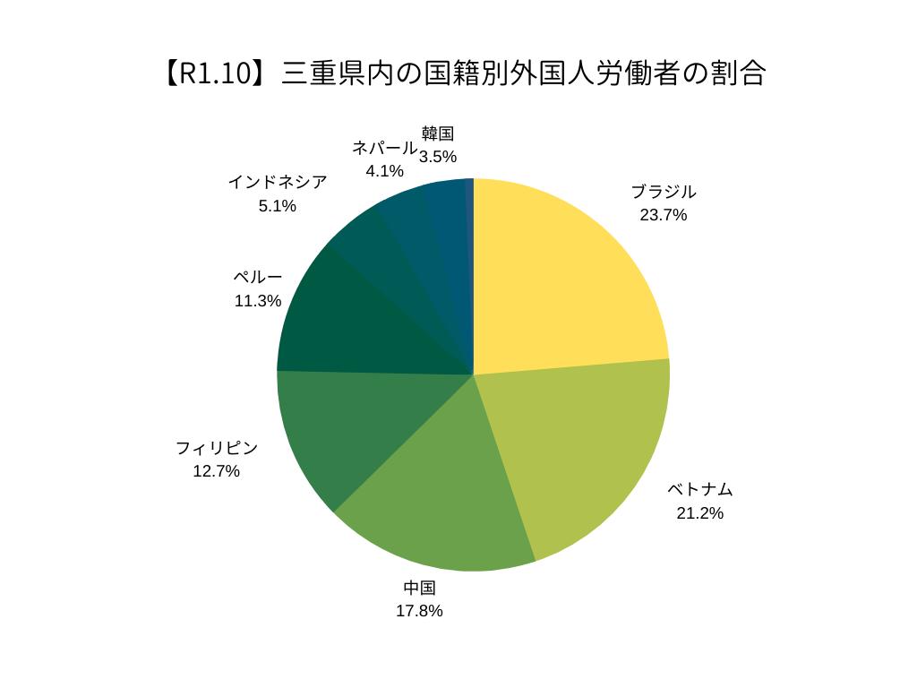 三重県内の国籍別外国人労働者の割合(R1.10)