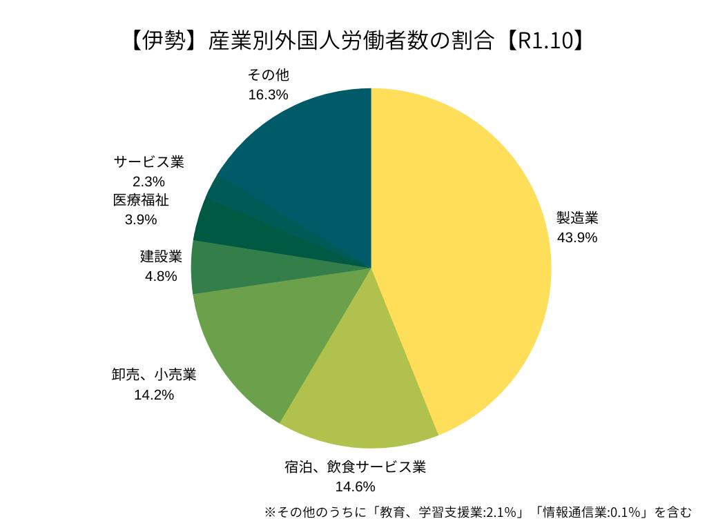 【ハローワーク伊勢】産業別外国人労働者の割合(R1.10)