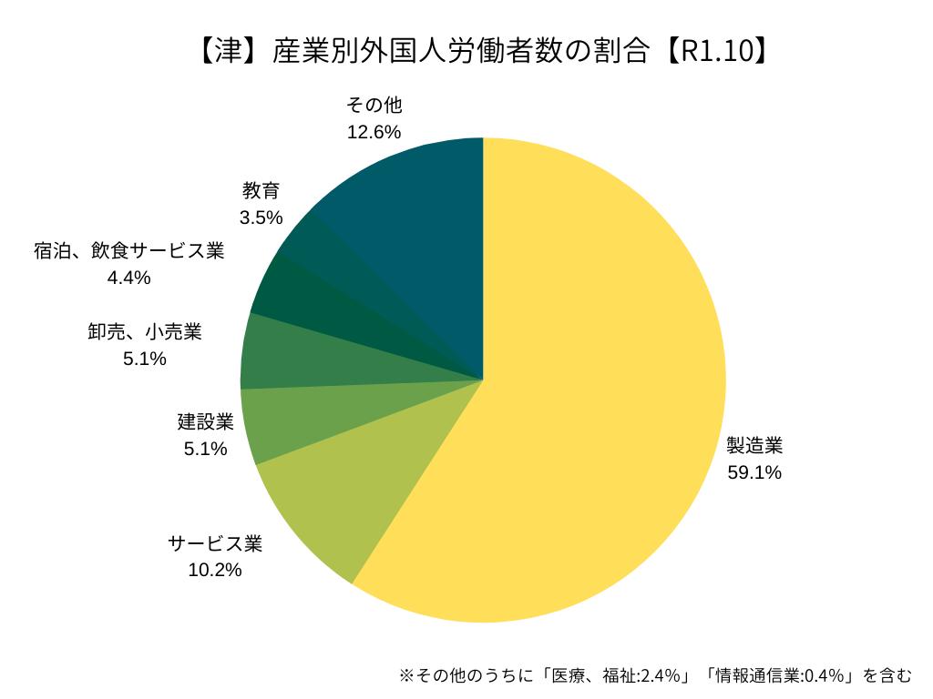 【ハローワーク津】産業別外国人労働者の割合(R1.10)