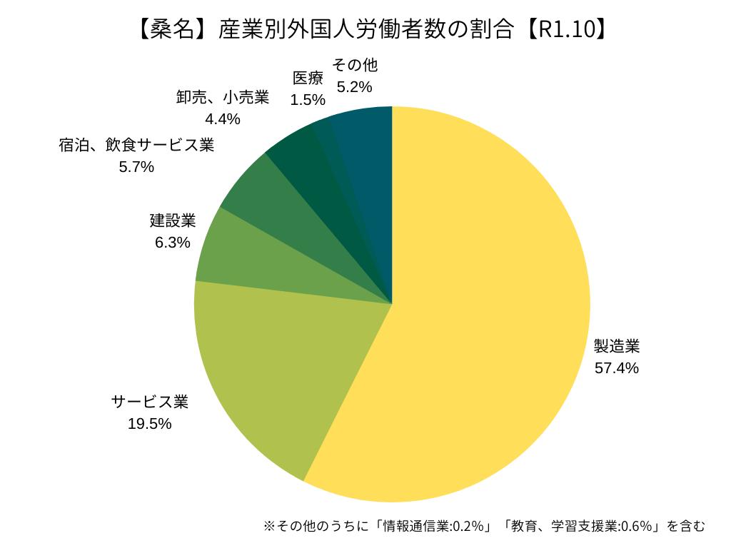 【ハローワーク桑名】産業別外国人労働者の割合(R1.10)