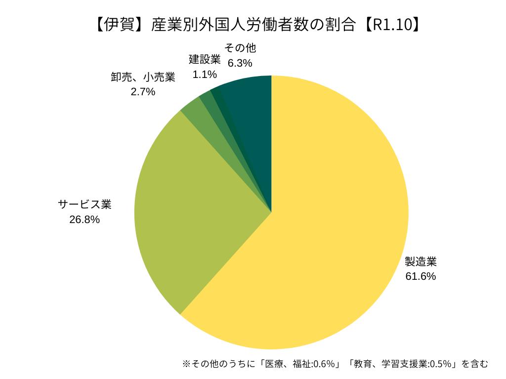 【ハローワーク伊賀】産業別外国人労働者の割合(R1.10)