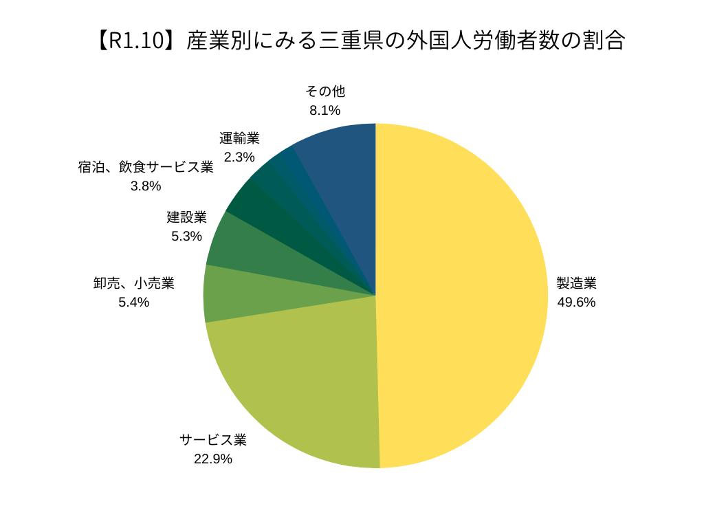 産業別に見る三重県の外国人労働者の割合(R1.10)