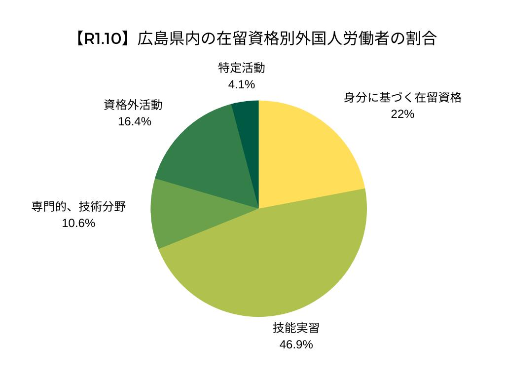 【令和元年10月】広島県内の在留資格別外国人労働者の割合