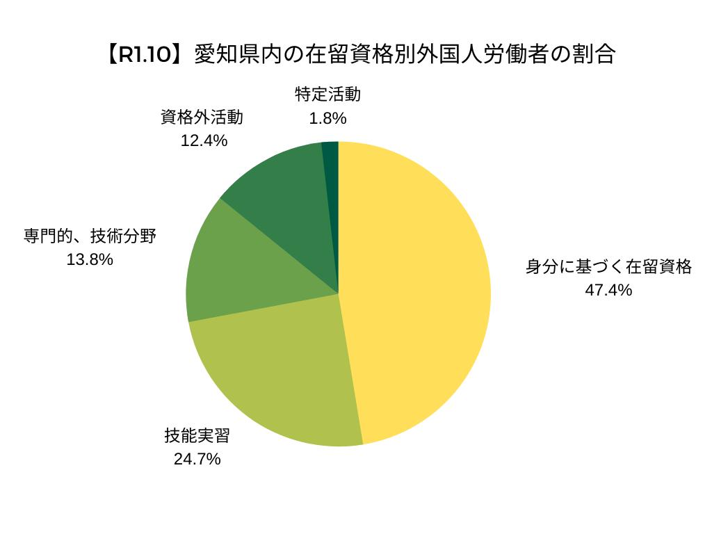 【R1.10】愛知県内の在留資格別外国人労働者の割合