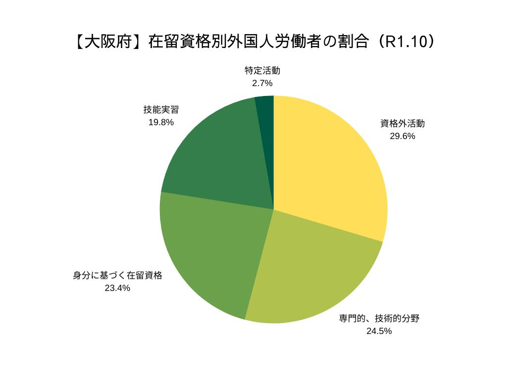 大阪府 産業別外国人労働者の割合